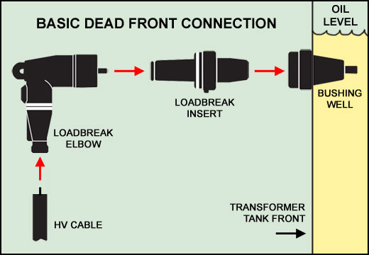 Transformer components dead front connectors loadbreak inserts loadbreak elbows
